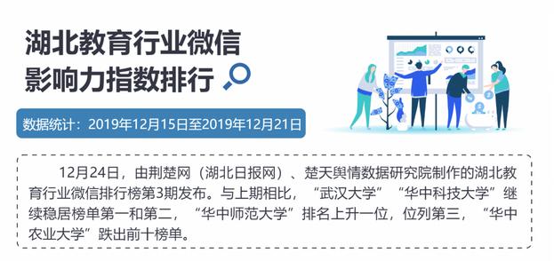 """湖北教育微信排行:""""华中师范大学""""冲进前三"""