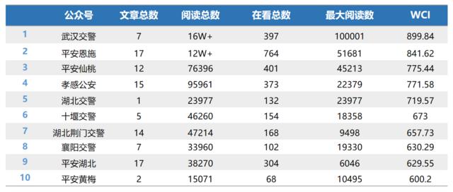 """湖北公安行业微信排行第4期:""""武汉交警""""蝉联冠军"""