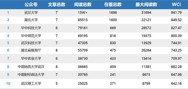 """湖北教育行业微信排行榜第4期:""""湖北省教育厅""""首入榜单"""
