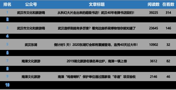 """湖北旅游行业微信排行榜第4期:""""咸丰旅游""""首入榜单"""