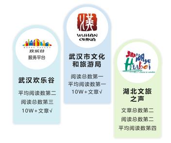 """湖北旅游政务微信8月榜:""""惠游湖北""""主题推文关注度高"""