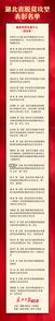 湖(hu)北脫貧攻(gong)堅總結表彰大會(hui) 武漢市(shi)25名(ming)先(xian)進個人和12個先(xian)進集體獲獎
