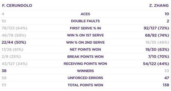 中國男網選手張之臻力克強敵 首次晉級溫網正賽