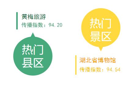 湖北旅游傳播指數5月榜:黃梅縣居縣區榜單C位
