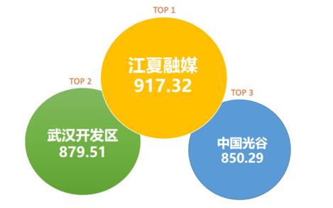 武汉城区政务微信5月榜:前三甲地位稳固