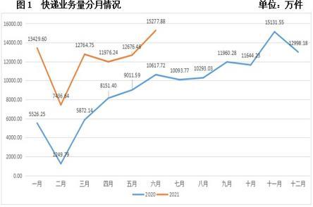 人均每3天就收发一个快递包裹,武汉快递量上半年超7亿件,业务量增速位居全国副省级城市第一